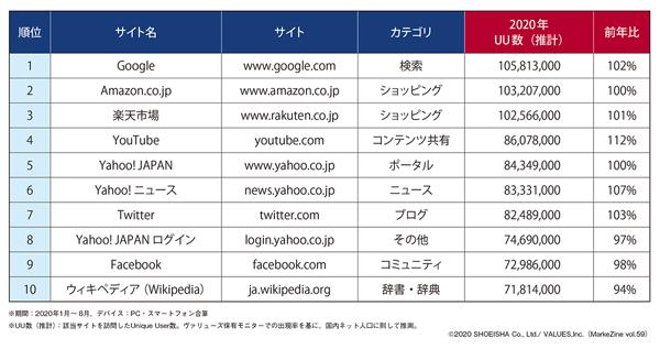 図表1 Web サイト訪問者数トップ10(タップで画像拡大)