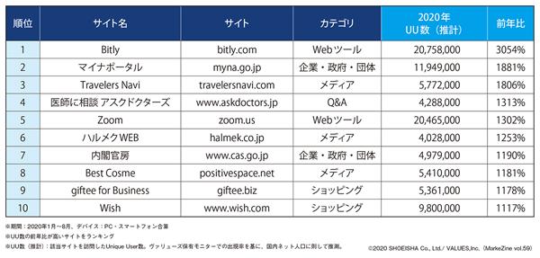 図表2 Webサイト訪問者数前年比トップ10(タップで画像拡大)