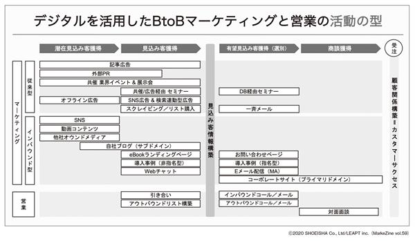 図表1 BtoBのマーケティング・営業活動の一般的なフロー(タップで画像拡大)