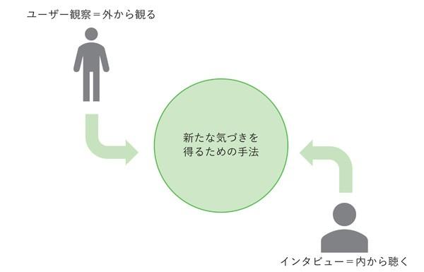 図3.2.1 ユーザーの行動観察とインタビューの関係