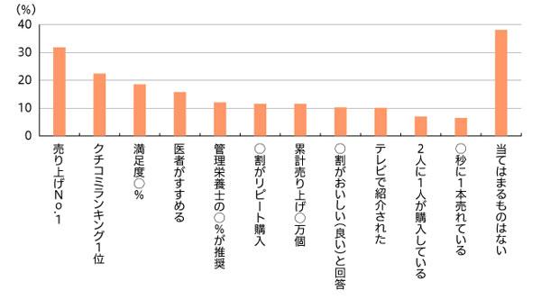 図1 食品カテゴリーで興味を持ったキャッチコピー(複数回答・n=894)
