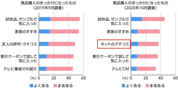 図3 女性の商品購入のきっかけになったもの 上位5位 (単一回答・2019年調査n=455 2020年調査n=452)