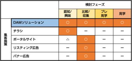 従来型の集客施策との比較表