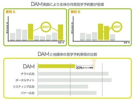 DAMソリューション導入による効果