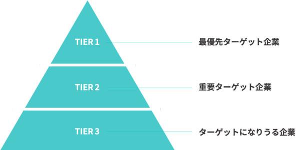図1:Tier 企業のイメージ