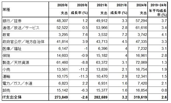 日本の業種別IT支出予測、2020~2024年(億円)