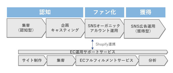 ソーシャルコマースにおけるサービス提供範囲(全体像)