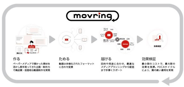 動画作成サービス「movring(モブリン)」サービスイメージ クリック/タップで拡大