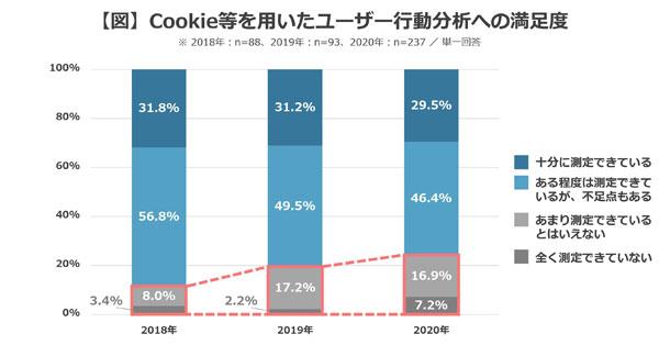 Cookie等を用いたユーザー行動分析への満足度
