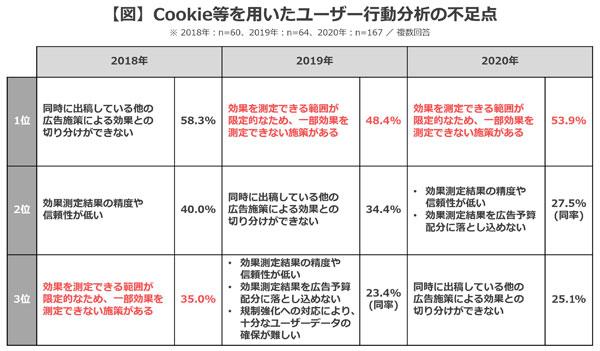 Cookie等を用いたユーザー行動分析の不足点(3位まで)