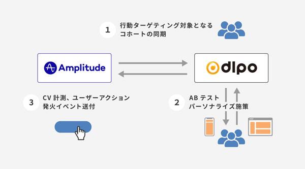 AmplitudeとDLPOの連携イメージ