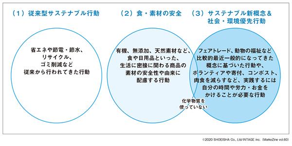 図表1 サステナブル行動の3分類(タップで画像拡大)