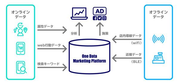 One Data Marketing Platformの提供イメージ