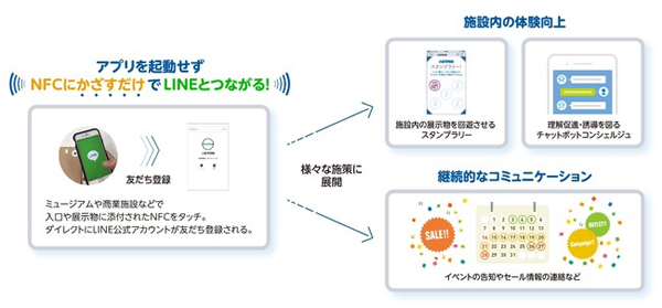「One touch to LINE」の概要