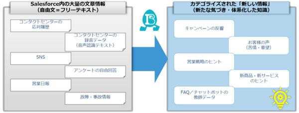 「Incubate Block テキストマイニング」のイメージ/アグレックスのサービスページより(タップで拡大)