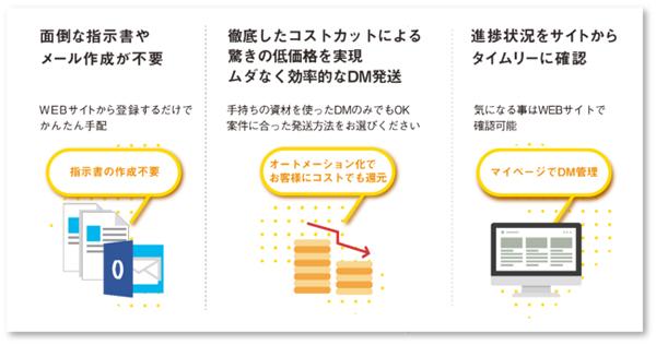DMWEB利用イメージ
