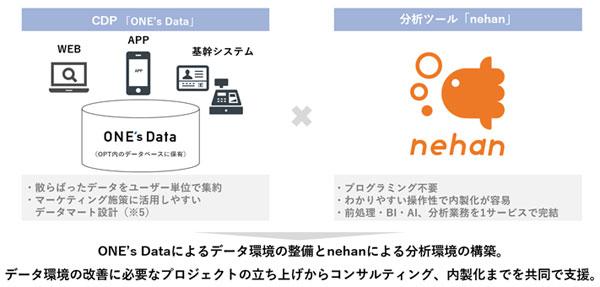 CDP「ONE's Data」と分析ツール「nehan」による共同支援イメージ