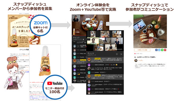 プロから商品活用法を学ぶオンラインイベント(試食会、料理教室)を実施