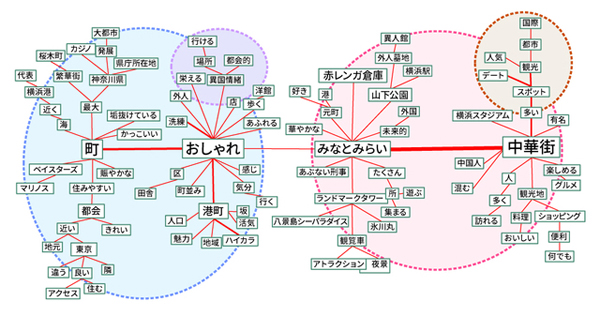 横浜のストーリー構造(タップで拡大)
