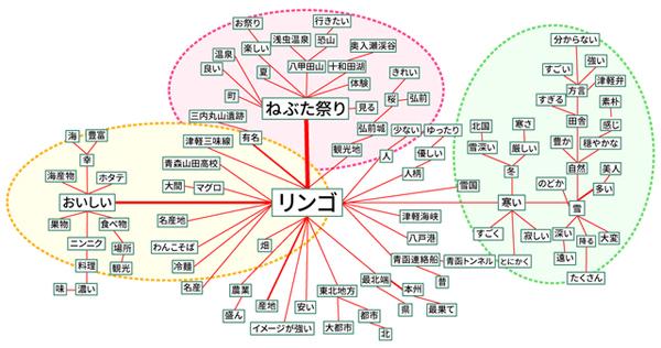 青森のストーリー構造(タップで拡大)