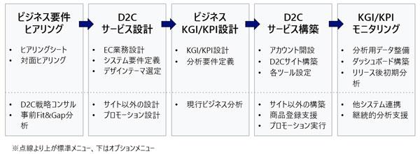D2C OnBoard提供プロセス
