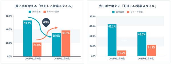 ※買い手側で「どちらでも良い」と回答した人は2019年12月時点25.2%、2020年12月時点26.5%。売り手側は2019年12月時点26.0%、2020年12月時点30.2%