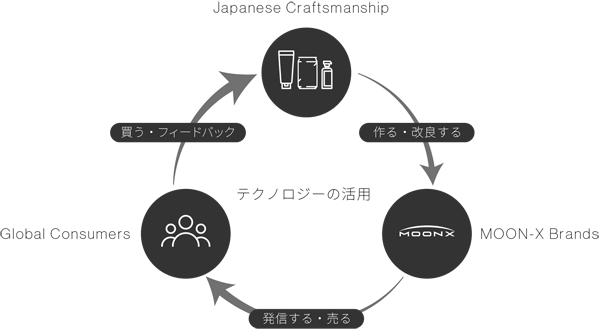 MOON-Xのビジネスモデル