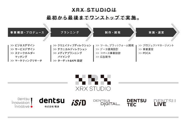 XRX STUDIOが行う統合的ソリューション