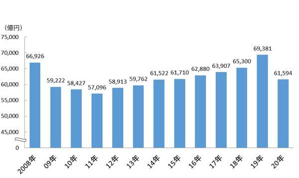 図表1 日本の総広告費の推移