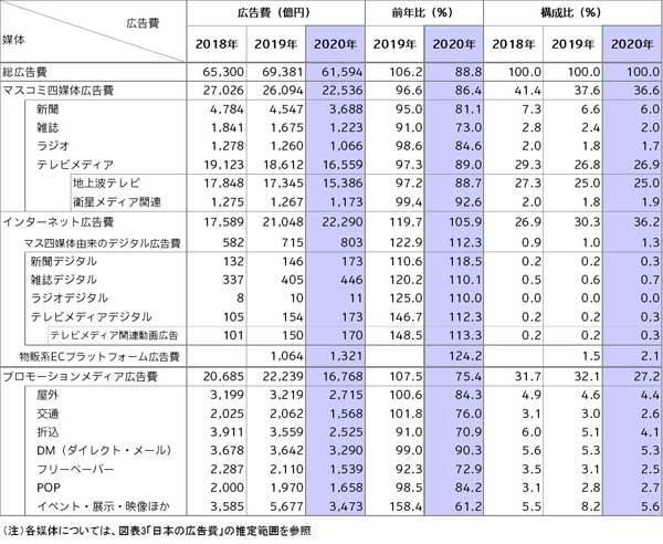 【クリック/タップで拡大】図表2 媒体別広告費<2018年~2020年>