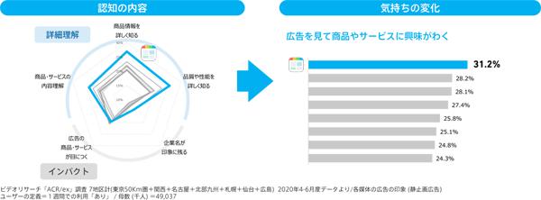 主要アプリサービスの比較:期待できる態度変容(タップで画像拡大)