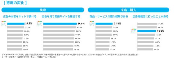 主要アプリサービスの比較:態度の変化(タップで画像拡大)