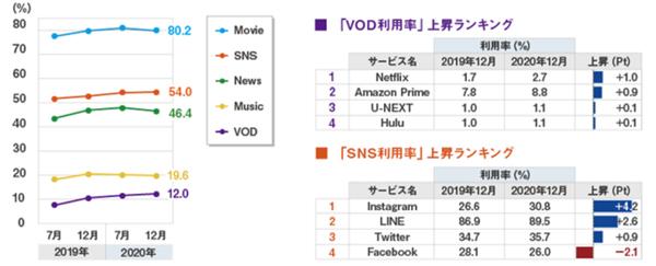 左:アプリカテゴリー別の利用率推移<br />右:VOD・SNSの利用率上昇ランキング<br />(タップで拡大)