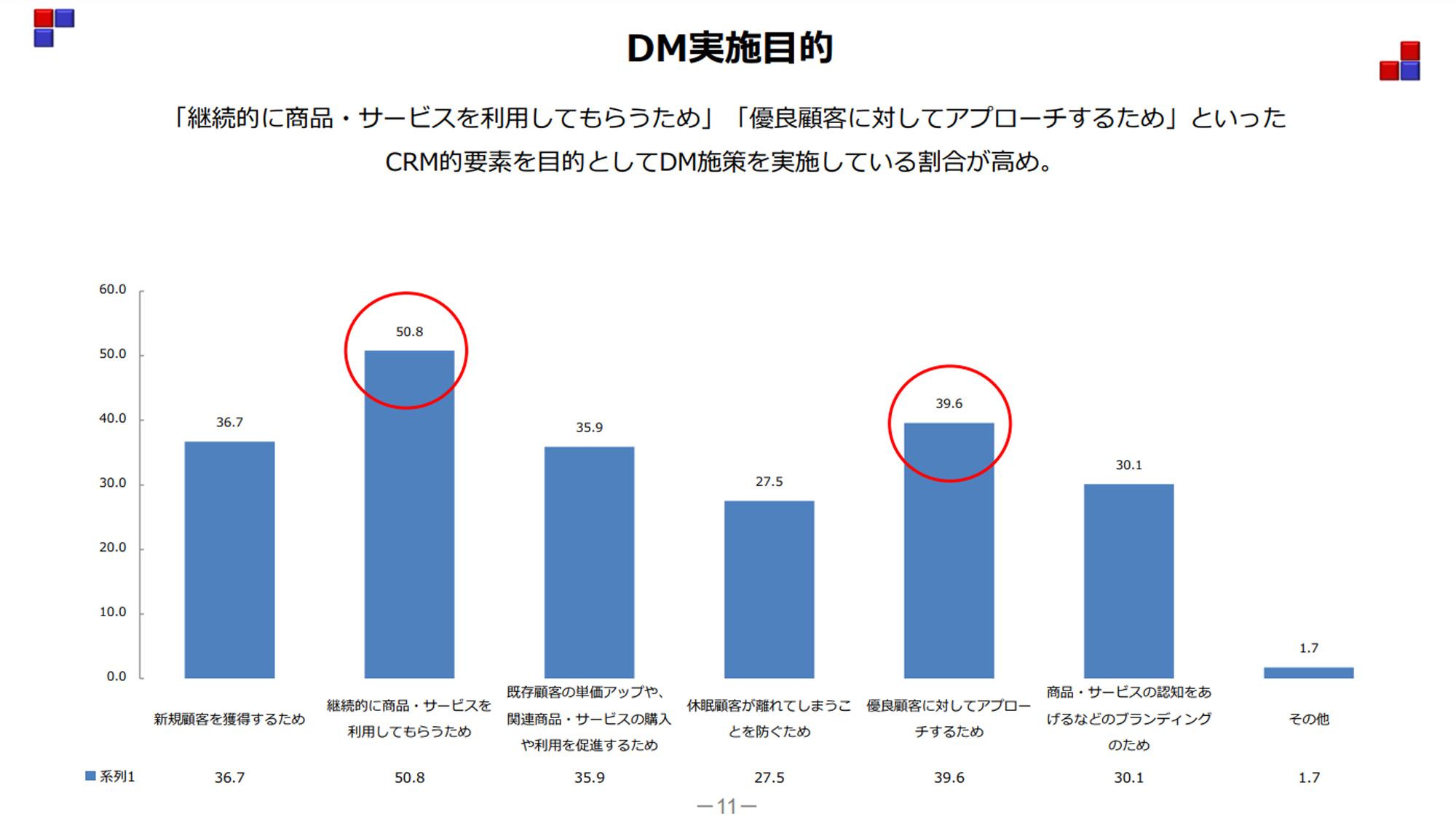 DMの実施目的DM実態調査報告書より(クリック/タップで拡大)