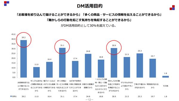DMの実施理由DM実態調査報告書より(クリック/タップで拡大)
