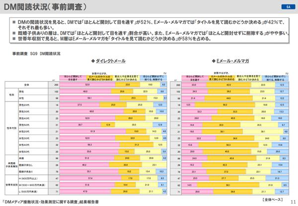 DM閲読状況メディア実態調査2020よりグラフは性別や年代等の属性で分けられており、ピンク色が「ほとんど開封して目を通す」、オレンジ色が「タイトルを見て読むかどうか決める」、黄色が「差出人や企業名を見て読むかどうか決める」、青色が「ほとんど開封せずに捨てる、削除する」(クリック/タップで拡大)