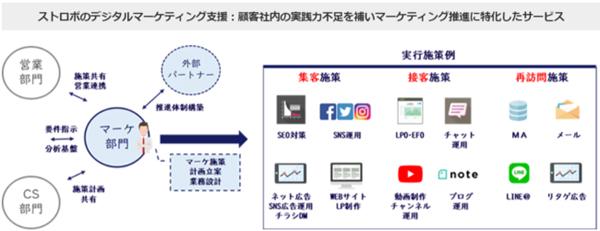 「DtoC特化型デジタルマーケティング支援サービス」の概要