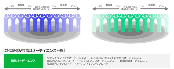 類似配信では、既に作成したオーディエンスと似ているユーザーを探し、オーディエンスサイズを拡張できる。類似度は1〜15%、または自動で設定可能