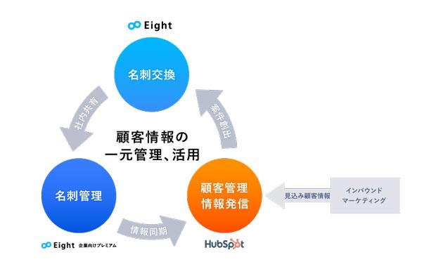 機能連携イメージ図