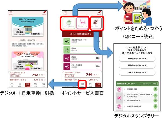 ポイントサービスイメージ