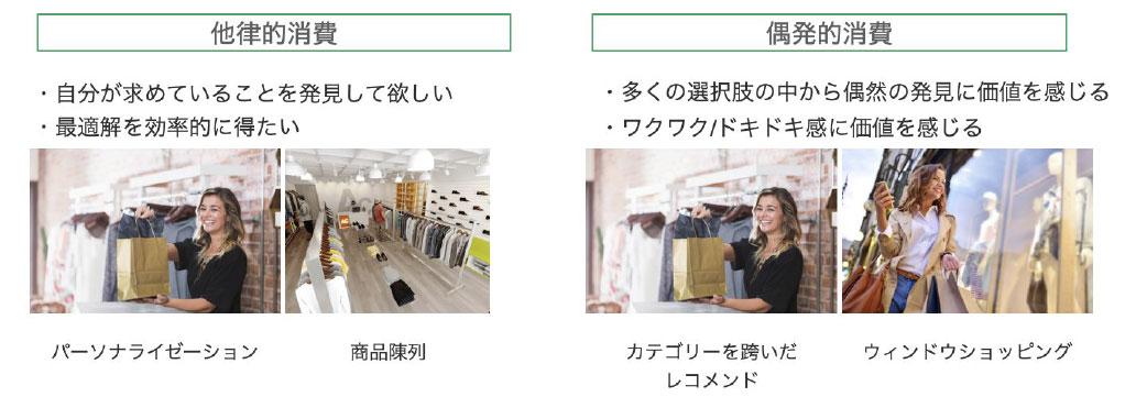 リアル店舗における購買体験(当日の投影資料より。以下同)
