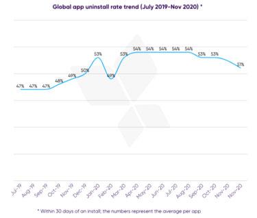 Global app uninstall rate trend (July 2019-Nov 2020)
