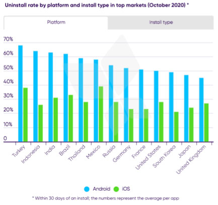 Uninstall rate by platform and install type in top markets (October 2020)