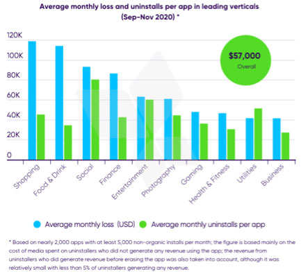 Average monthly loss and uninstalls per app in leading verticals(Sep-Nov 2020)