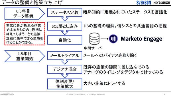 Marketo Engage導入後、施策開始前に行った準備