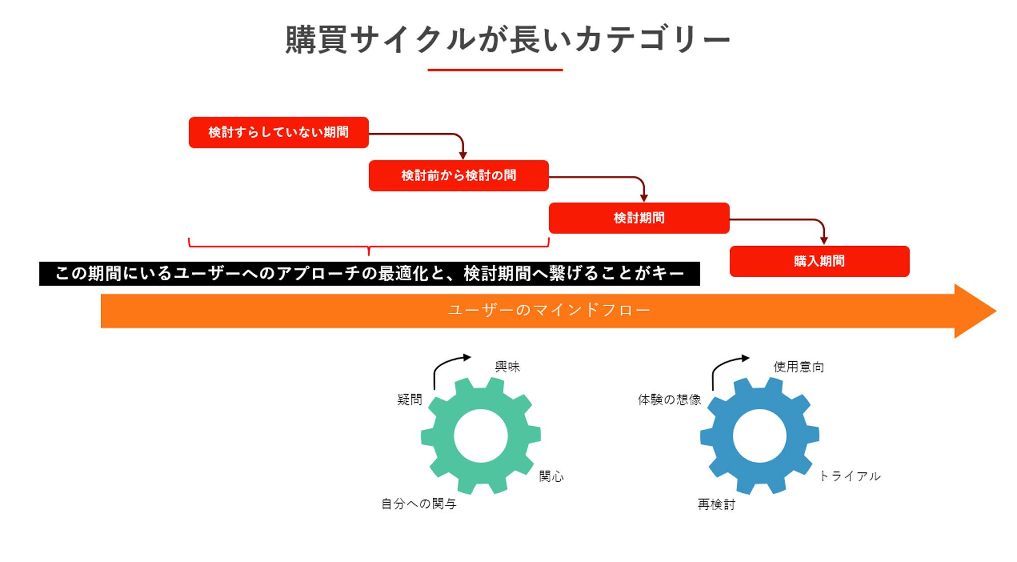 参考:第2回で取り上げた購買サイクルの図クリック/タップで拡大