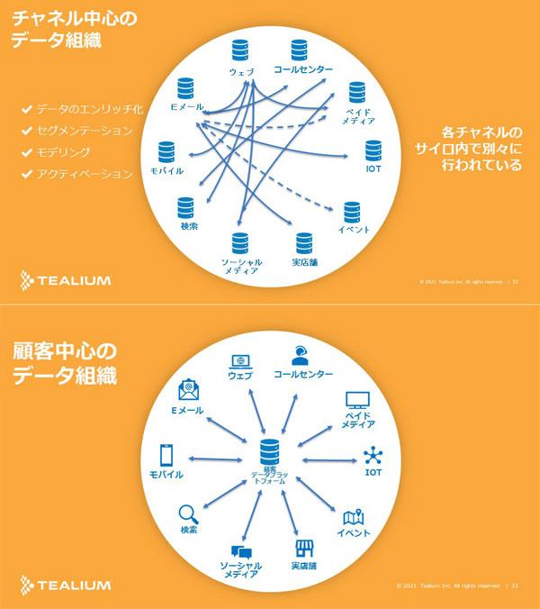 チャネル中心のデータ組織から顧客中心のデータ組織へ