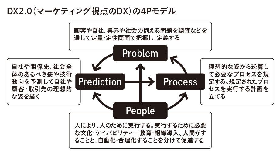 江端氏が『マーケティング視点のDX』で提唱した「DX2.0の4P」
