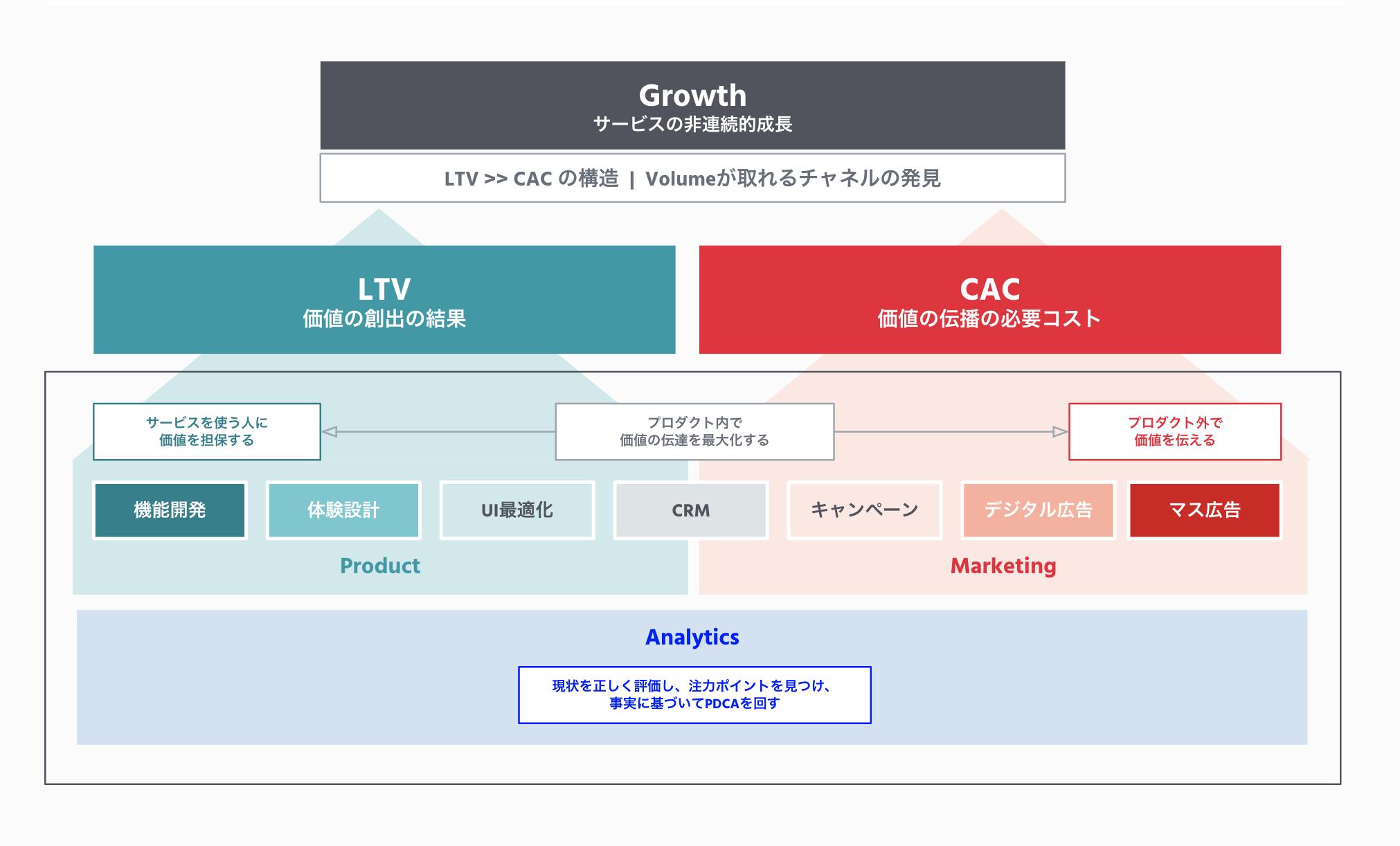 Growth Pyramid(Growth Camp提供)