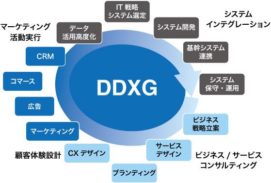 DDXGが支援可能な領域の図